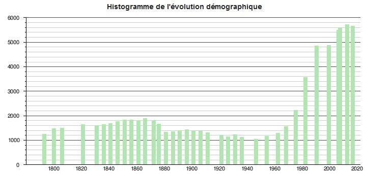 population de Milhaud Occitanie
